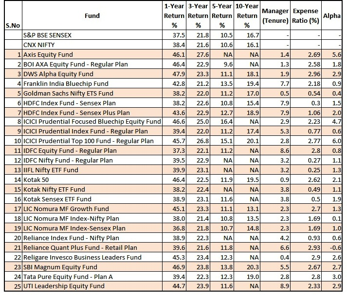 Mutual fund comparison_2