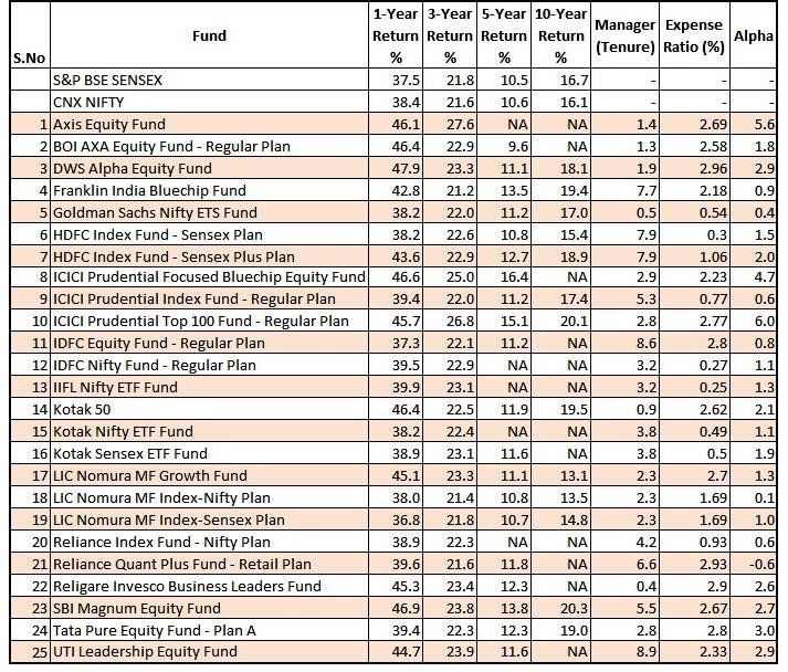 Mutual fund comparison_2