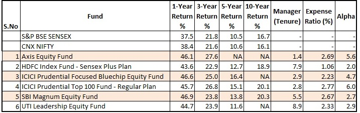 mutual_fund_shortlist_2
