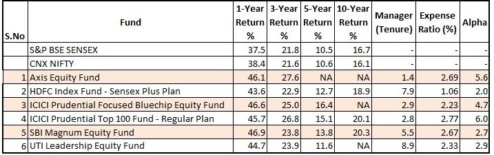 mutual_fund_shortlist_2