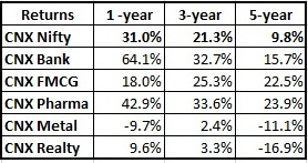 CNX_Benchmark_comparison_Sector_funds